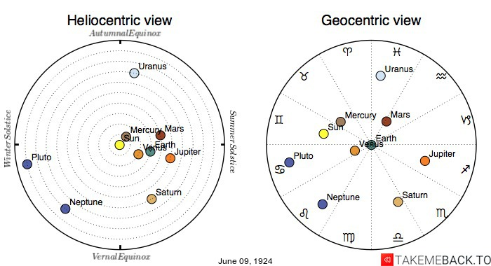Planetary positions on June 9th, 1924 - Heliocentric and Geocentric views