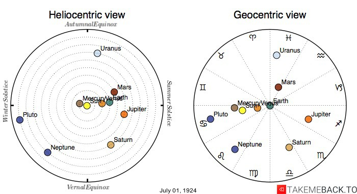 Planetary positions on July 1st, 1924 - Heliocentric and Geocentric views