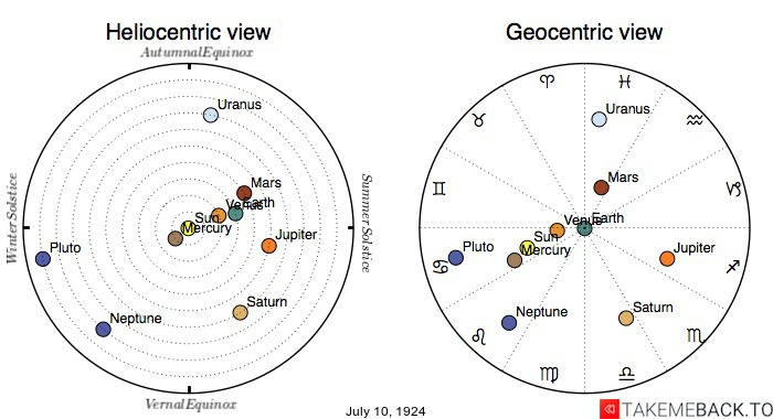 Planetary positions on July 10th, 1924 - Heliocentric and Geocentric views
