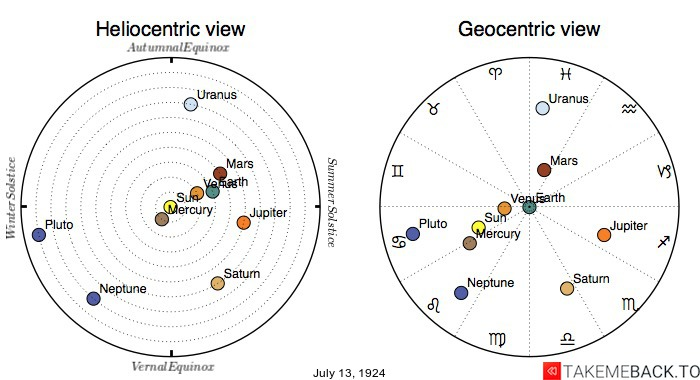 Planetary positions on July 13th, 1924 - Heliocentric and Geocentric views
