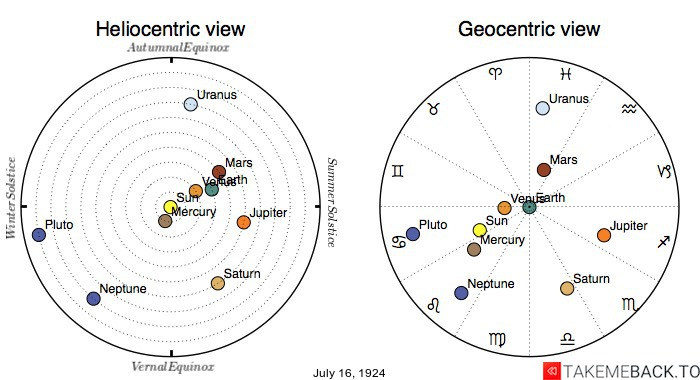 Planetary positions on July 16th, 1924 - Heliocentric and Geocentric views
