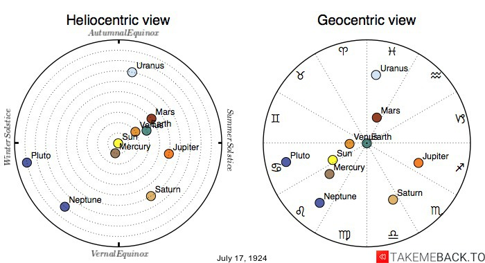 Planetary positions on July 17th, 1924 - Heliocentric and Geocentric views