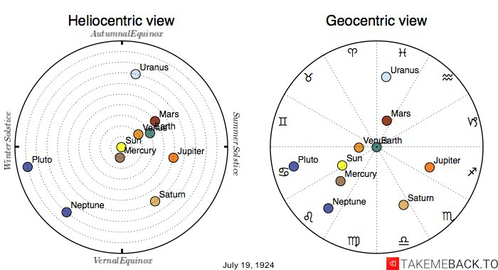 Planetary positions on July 19th, 1924 - Heliocentric and Geocentric views