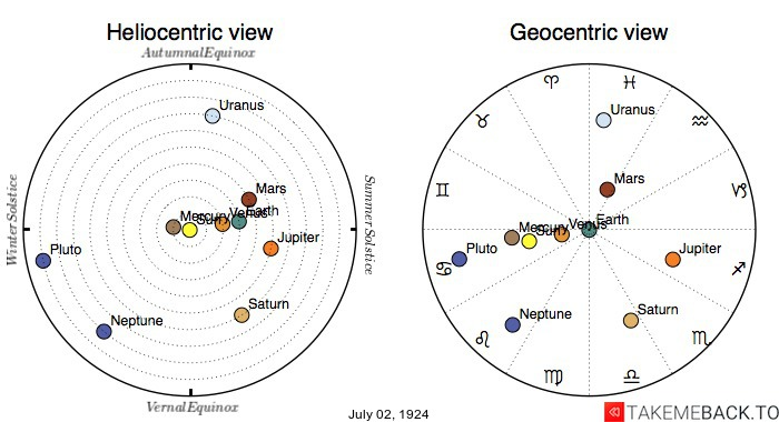 Planetary positions on July 2nd, 1924 - Heliocentric and Geocentric views