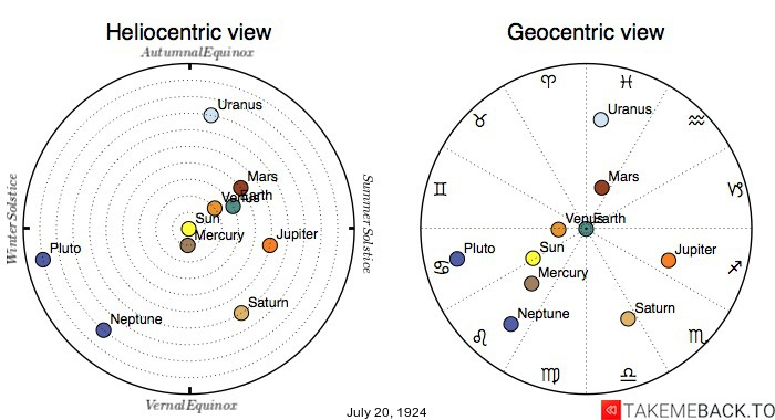 Planetary positions on July 20th, 1924 - Heliocentric and Geocentric views