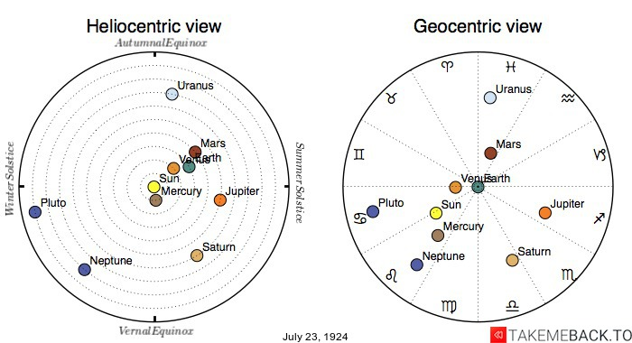 Planetary positions on July 23rd, 1924 - Heliocentric and Geocentric views