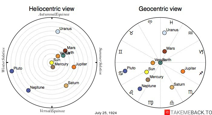 Planetary positions on July 25th, 1924 - Heliocentric and Geocentric views