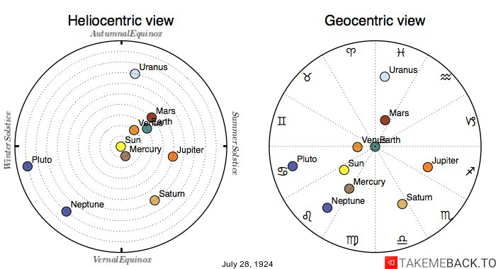 Planetary positions on July 28th, 1924 - Heliocentric and Geocentric views