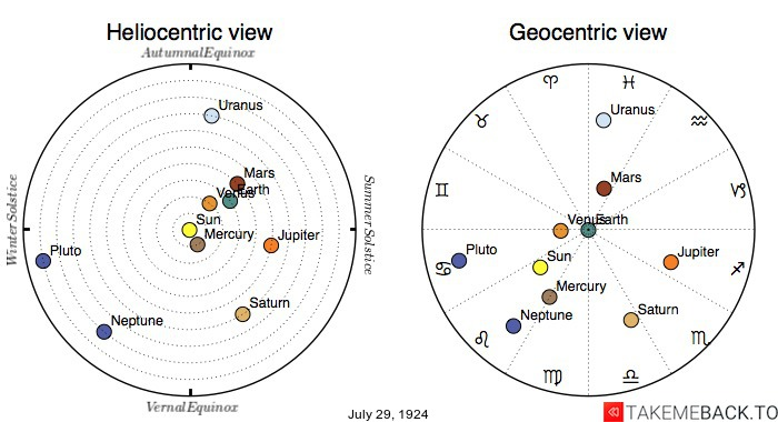 Planetary positions on July 29th, 1924 - Heliocentric and Geocentric views