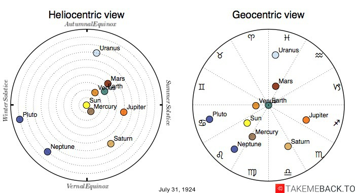 Planetary positions on July 31st, 1924 - Heliocentric and Geocentric views