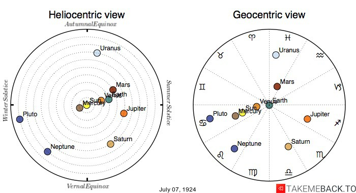 Planetary positions on July 7th, 1924 - Heliocentric and Geocentric views