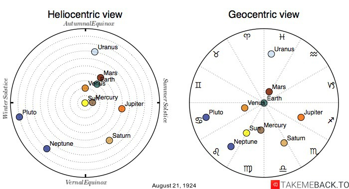 Planetary positions on August 21, 1924 - Heliocentric and Geocentric views