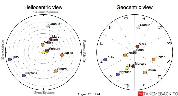 Planetary positions on August 25th, 1924 - Heliocentric and Geocentric views