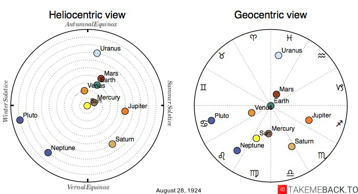 Planetary positions on August 28th, 1924 - Heliocentric and Geocentric views