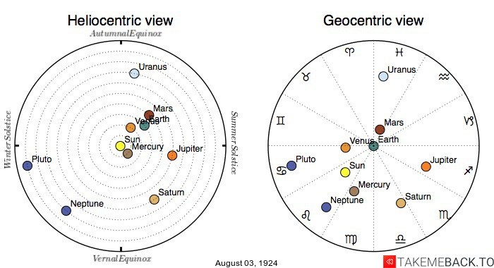 Planetary positions on August 3rd, 1924 - Heliocentric and Geocentric views