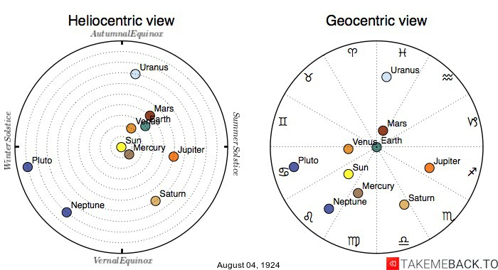 Planetary positions on August 4th, 1924 - Heliocentric and Geocentric views