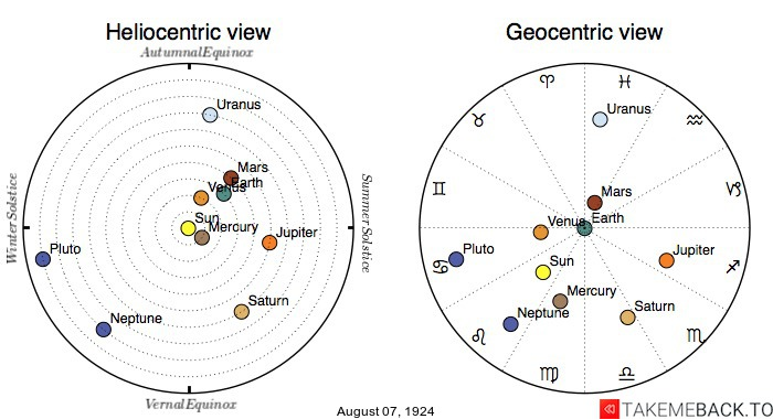 Planetary positions on August 7th, 1924 - Heliocentric and Geocentric views