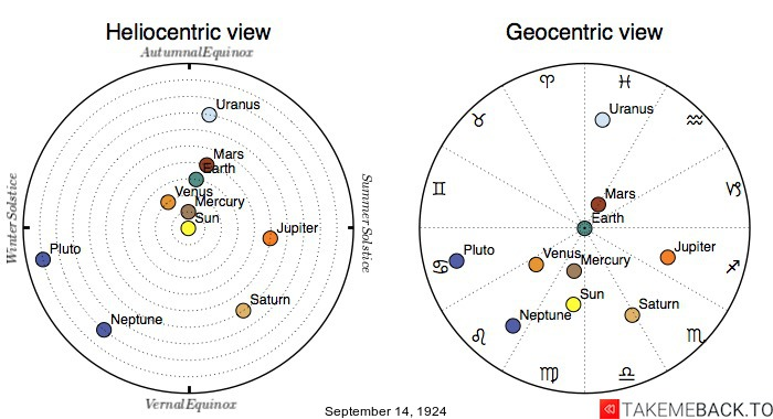 Planetary positions on September 14th, 1924 - Heliocentric and Geocentric views