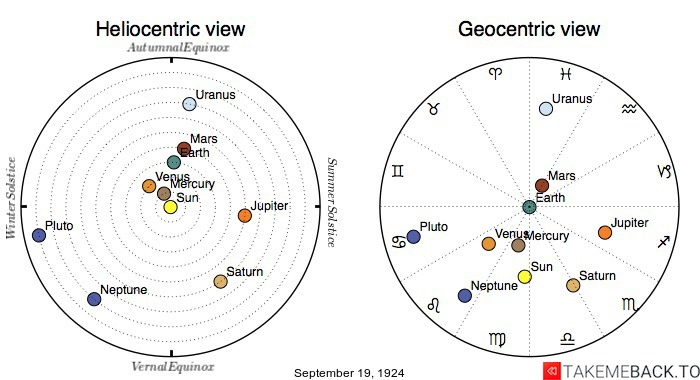 Planetary positions on September 19th, 1924 - Heliocentric and Geocentric views