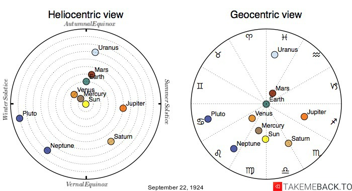 Planetary positions on September 22nd, 1924 - Heliocentric and Geocentric views
