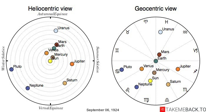 Planetary positions on September 6th, 1924 - Heliocentric and Geocentric views