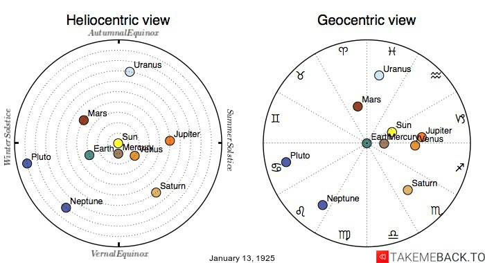 Planetary positions on January 13th, 1925 - Heliocentric and Geocentric views