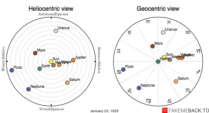 Planetary positions on January 23rd, 1925 - Heliocentric and Geocentric views