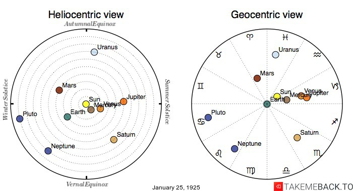 Planetary positions on January 25th, 1925 - Heliocentric and Geocentric views