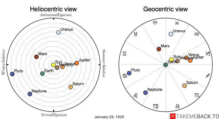 Planetary positions on January 29th, 1925 - Heliocentric and Geocentric views