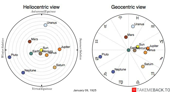 Planetary positions on January 9th, 1925 - Heliocentric and Geocentric views