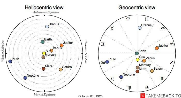 Planetary positions on October 1st, 1925 - Heliocentric and Geocentric views