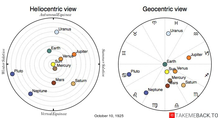 Planetary positions on October 10th, 1925 - Heliocentric and Geocentric views