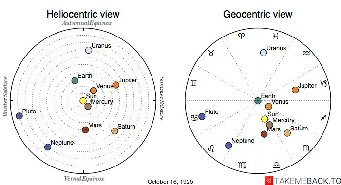 Planetary positions on October 16th, 1925 - Heliocentric and Geocentric views