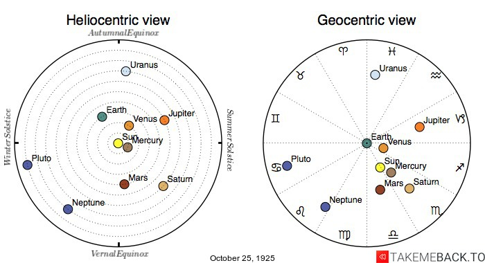 Planetary positions on October 25th, 1925 - Heliocentric and Geocentric views