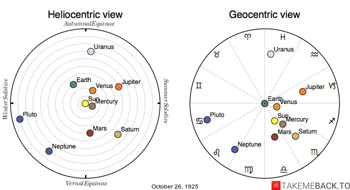 Planetary positions on October 26th, 1925 - Heliocentric and Geocentric views