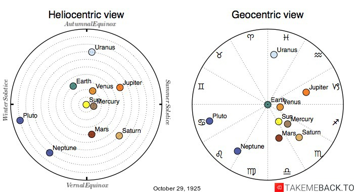 Planetary positions on October 29th, 1925 - Heliocentric and Geocentric views
