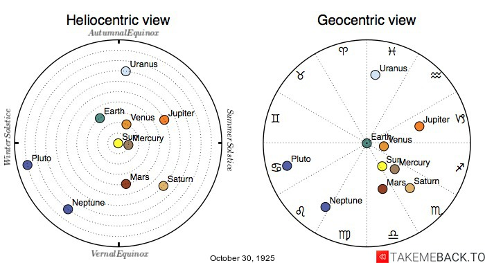 Planetary positions on October 30th, 1925 - Heliocentric and Geocentric views
