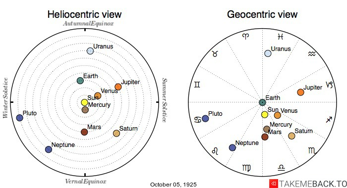 Planetary positions on October 5th, 1925 - Heliocentric and Geocentric views