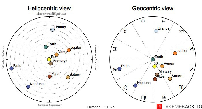 Planetary positions on October 9th, 1925 - Heliocentric and Geocentric views