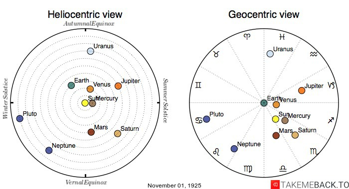 Planetary positions on November 1st, 1925 - Heliocentric and Geocentric views