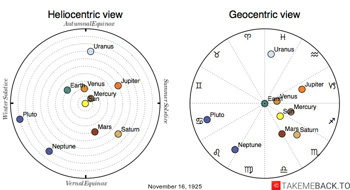 Planetary positions on November 16th, 1925 - Heliocentric and Geocentric views