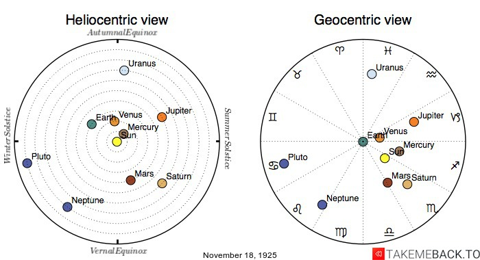 Planetary positions on November 18th, 1925 - Heliocentric and Geocentric views