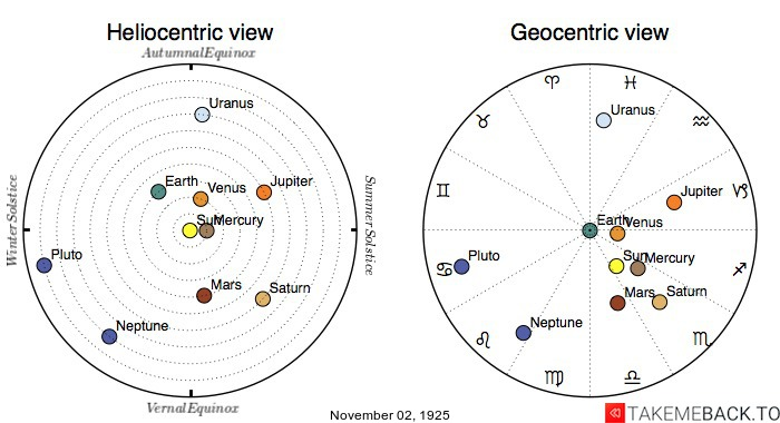 Planetary positions on November 2nd, 1925 - Heliocentric and Geocentric views