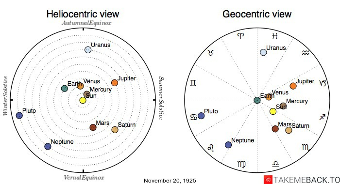 Planetary positions on November 20th, 1925 - Heliocentric and Geocentric views