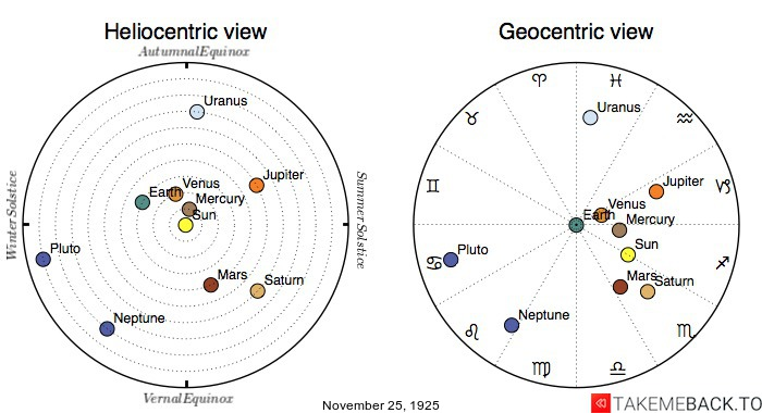 Planetary positions on November 25th, 1925 - Heliocentric and Geocentric views