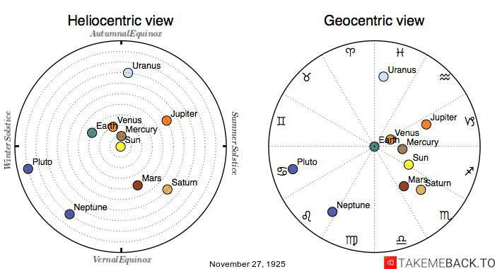 Planetary positions on November 27th, 1925 - Heliocentric and Geocentric views