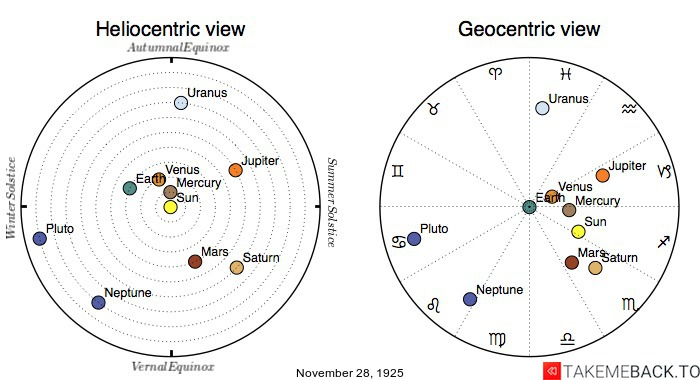 Planetary positions on November 28th, 1925 - Heliocentric and Geocentric views