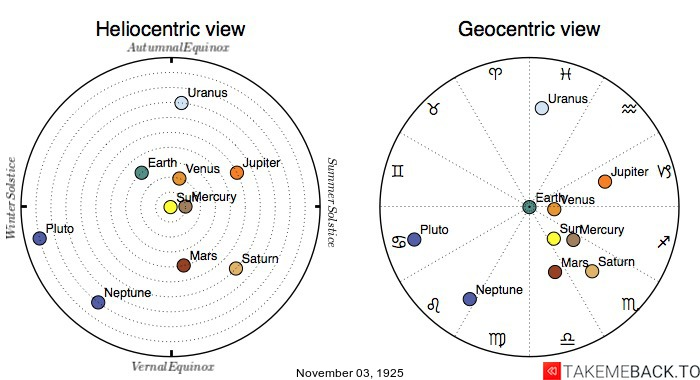 Planetary positions on November 3rd, 1925 - Heliocentric and Geocentric views