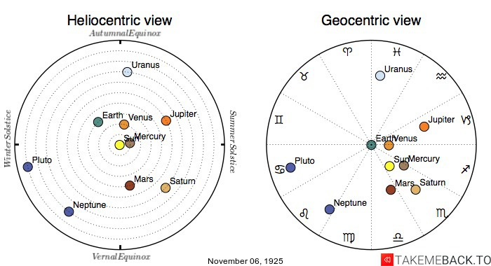 Planetary positions on November 6th, 1925 - Heliocentric and Geocentric views