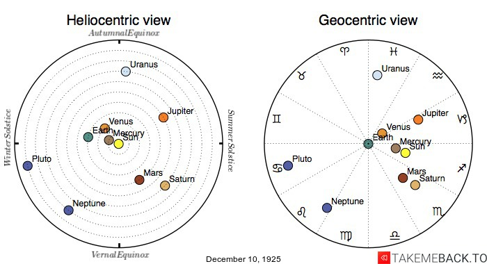 Planetary positions on December 10th, 1925 - Heliocentric and Geocentric views